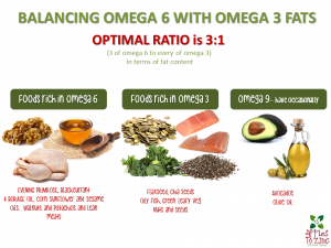 Omega fats and ratios